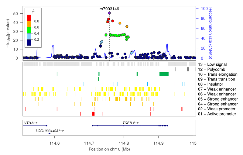 LocusZoom Standalone - Genome Analysis Wiki