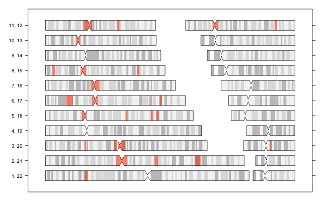 Regions of high linkage disequilibrium (LD) - Genome Analysis Wiki