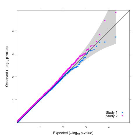 Code Sample: Generating QQ Plots in R - Genome Analysis Wiki