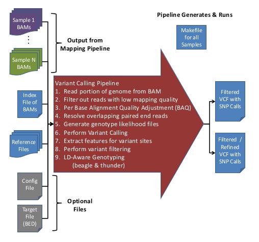 GotCloud: Variant Calling Pipeline - Genome Analysis Wiki